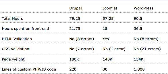 Drupal_vs_Joomla_vs_Wordpress.png